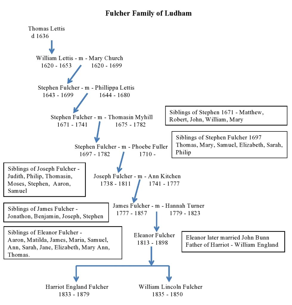Thanks to the research of Karen Allen, we now have this family tree showing  the Fulchers who lived in Ludham: ...